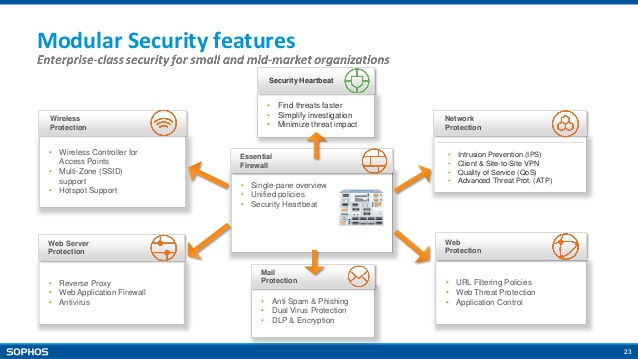 sophos firewall features